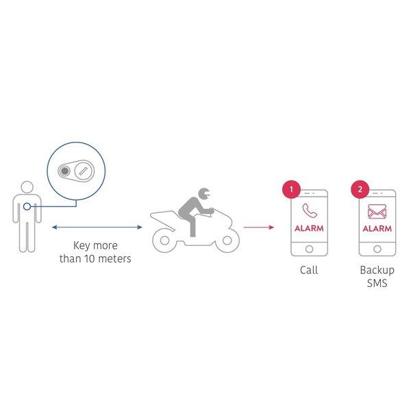 Monimoto GPS Alarm System how works